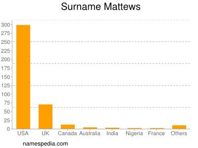 Surname Mattews