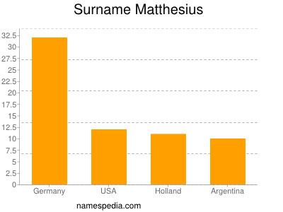 Surname Matthesius