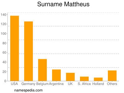 Surname Mattheus