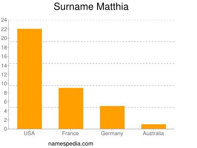 Surname Matthia