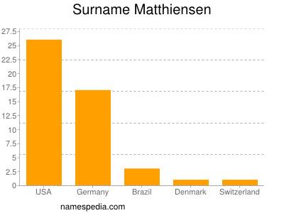 Surname Matthiensen