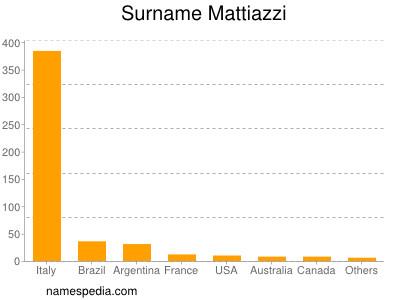 Surname Mattiazzi
