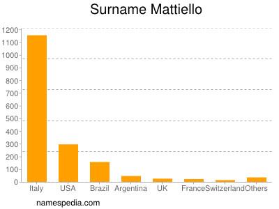 Surname Mattiello