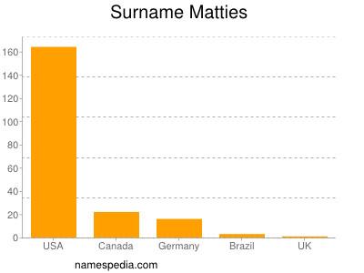 Surname Matties