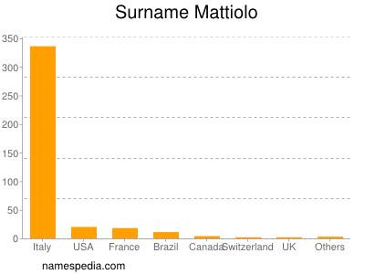 Surname Mattiolo