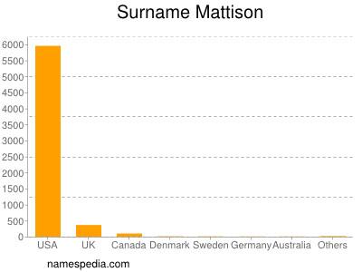 Surname Mattison