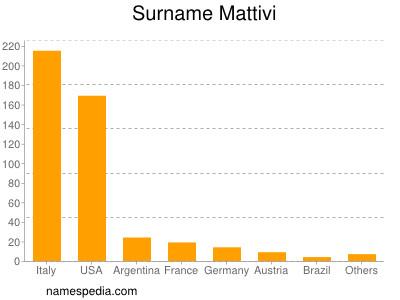 Surname Mattivi