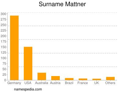 Surname Mattner