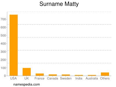 Surname Matty
