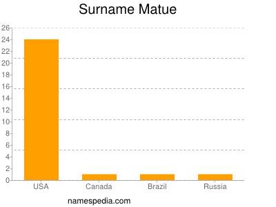 Surname Matue