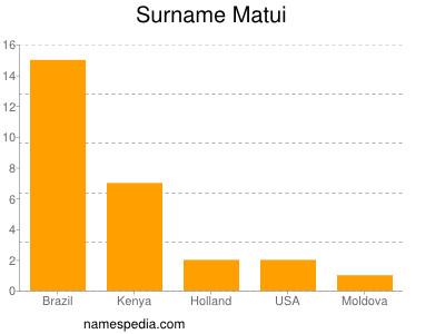 Surname Matui