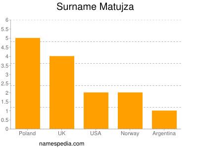 Surname Matujza