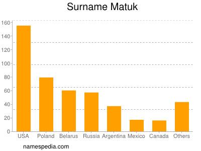 Surname Matuk