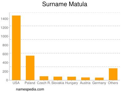 Surname Matula