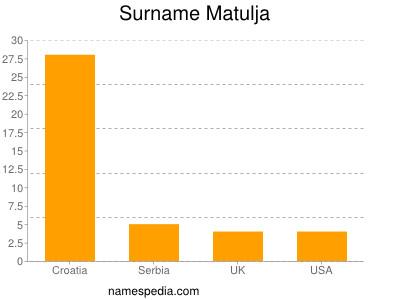 Surname Matulja