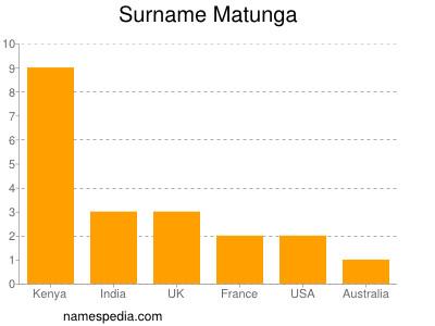 Surname Matunga