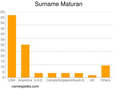 Surname Maturan
