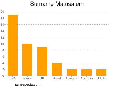 Surname Matusalem
