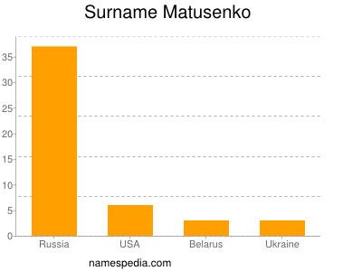 Surname Matusenko