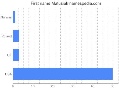 Given name Matusiak