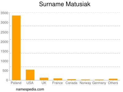 Surname Matusiak