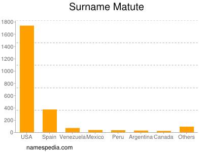 Surname Matute
