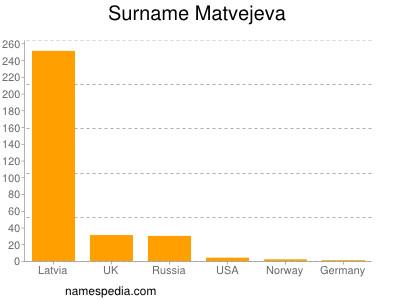 Surname Matvejeva