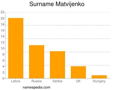 Surname Matvijenko