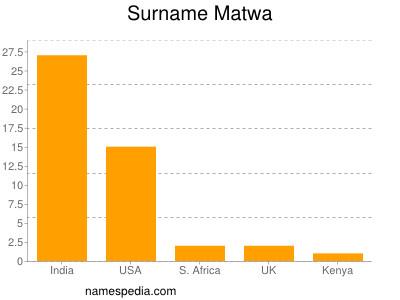Surname Matwa