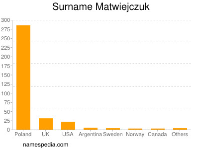 Surname Matwiejczuk