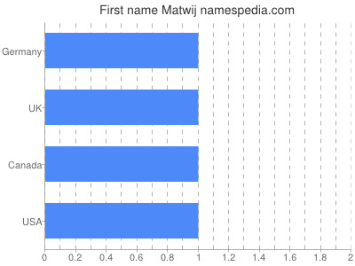 Given name Matwij