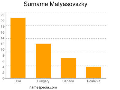 Surname Matyasovszky