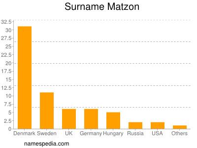 Surname Matzon