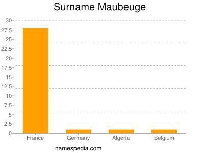 Surname Maubeuge