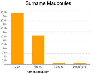 Surname Mauboules