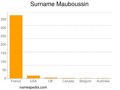 Surname Mauboussin