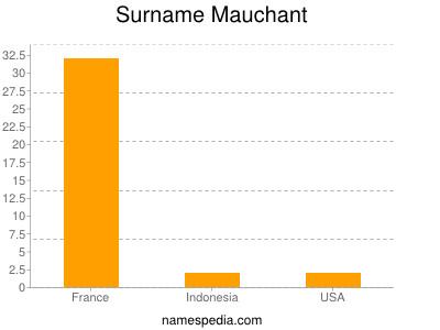 Surname Mauchant