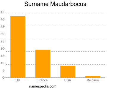 Surname Maudarbocus