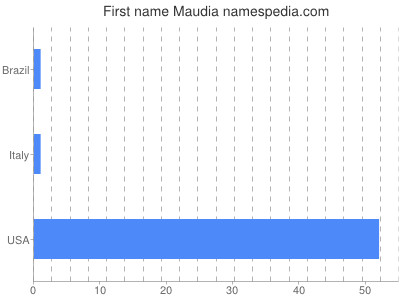 Given name Maudia