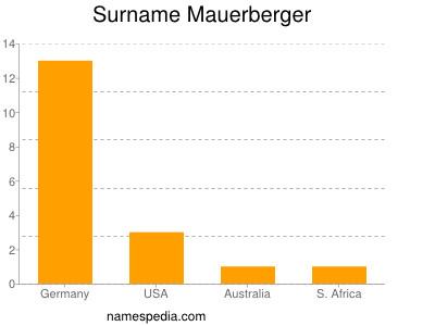 Surname Mauerberger