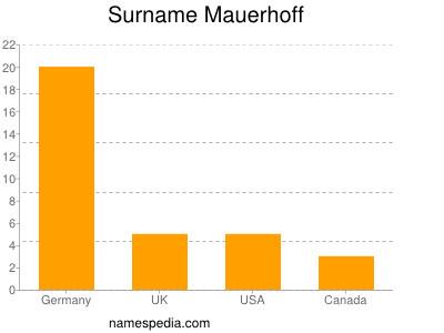 Surname Mauerhoff