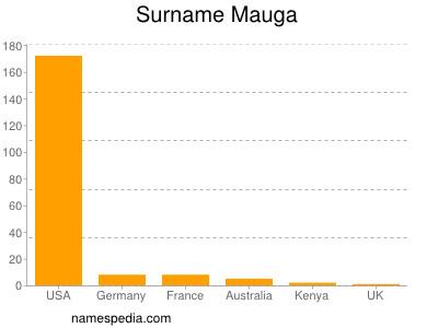 Surname Mauga