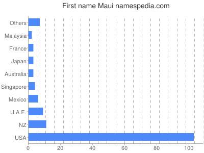 Given name Maui