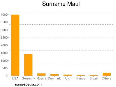 Surname Maul