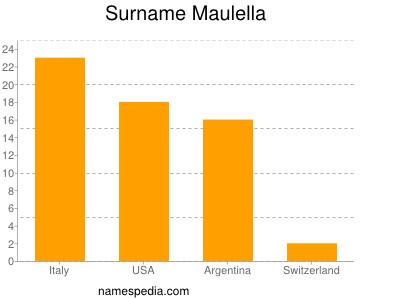 Surname Maulella