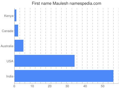 Given name Maulesh