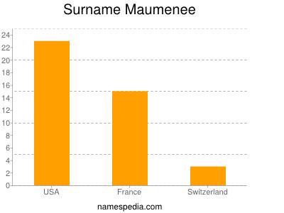 Surname Maumenee