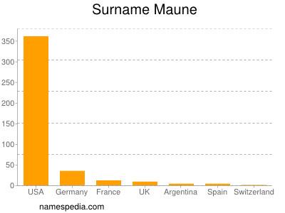 Surname Maune