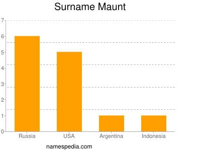 Surname Maunt