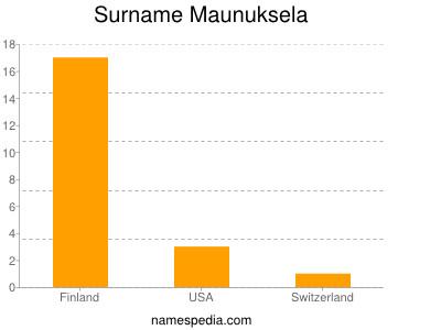 Surname Maunuksela